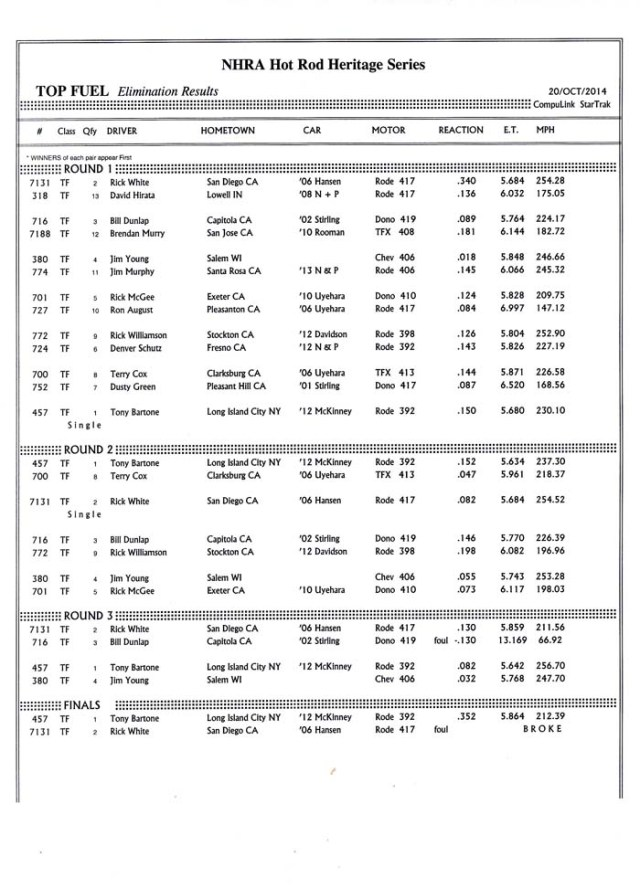 CHRR Top Fuel Results